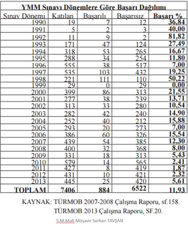 Türkiye'deki Mükellef ve Mali Müşavir İstatistikleri